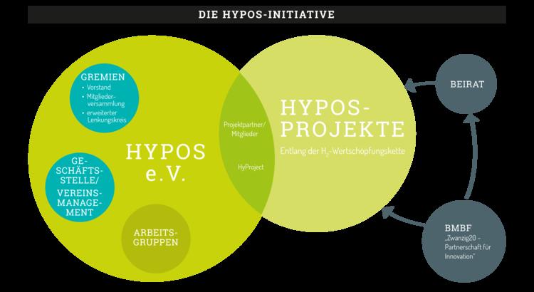 Organigramm HYPOS Vorstand Verein Beirat Geschäftsstelle