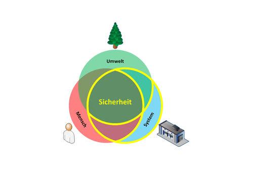 INES-Projektansatz; Bildnachweis: TÜV SÜD Industrie Service GmbH